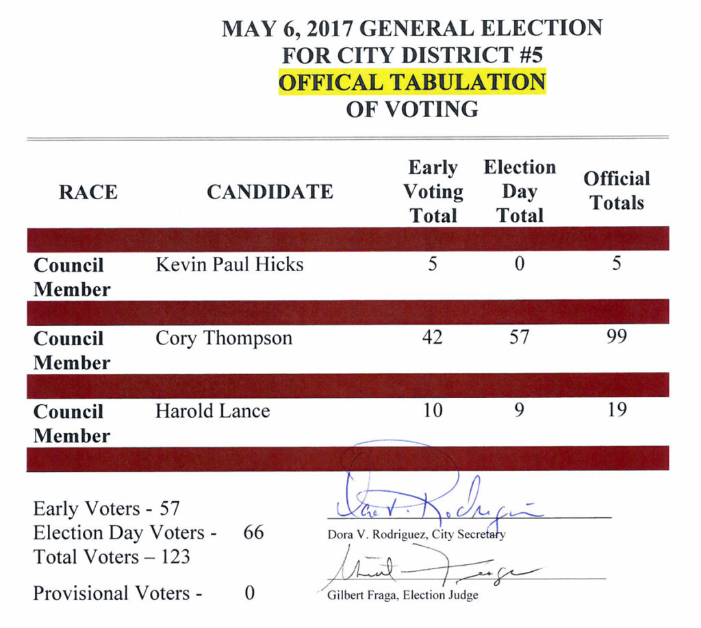 The Official Results Show That Thompson Won By A Wide Margin