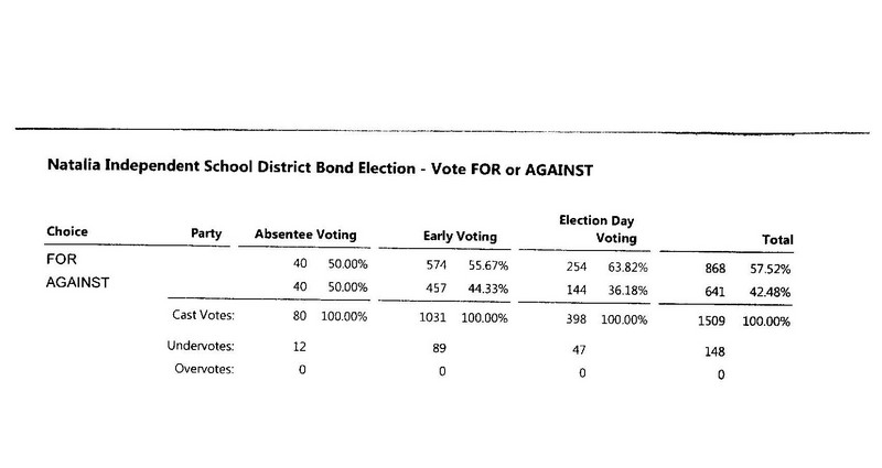 Unofficial results show passage of Natalia ISD bond