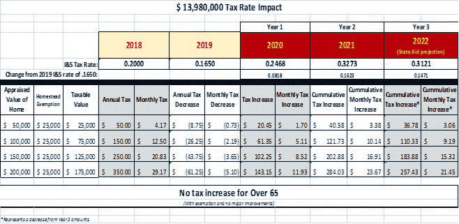 $13.9 million bond election would double I&S tax rate